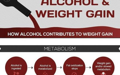 What Alcohol Drinks Are Least Damaging?