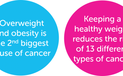 What Cancers Are Linked To Poor Weight Control?