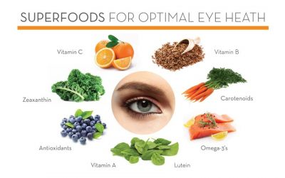 Is Eye Health Related To Weight Control?